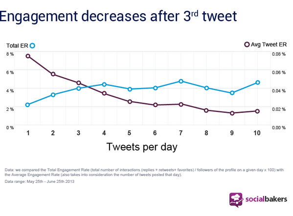 How Often You Should Post to Twitter, Facebook, and More: http://t.co/cRksn0dFi4 http://t.co/U8iLJv5PTJ