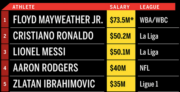 25 Top paid athletes in the World