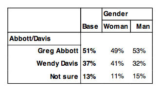 BlRmVHeCAAAd4Pg Tax-and-Spend Liberal: Wendy Davis Getting Crushed in Texas