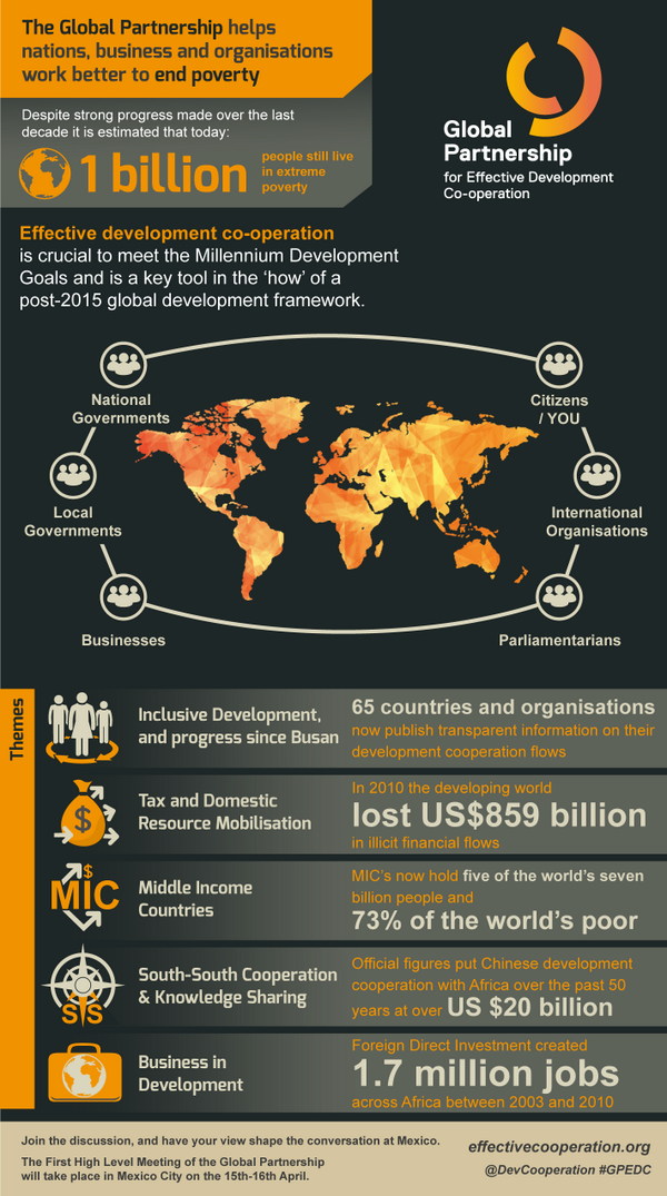 What is development cooperation? Why is it important? How does it help? Your one-stop infographic of #GPHLM issues: http://t.co/FLInxP80St