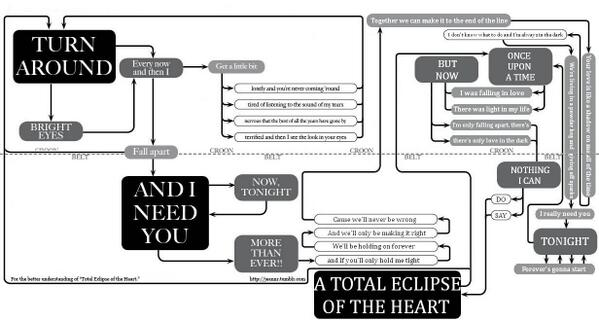 "Hahahaha so good RT @MarquisO: ""@tuppaware: A Total Eclipse of the Heart, as a flowchart. http://t.co/uFSxYjURle""  Wins."
