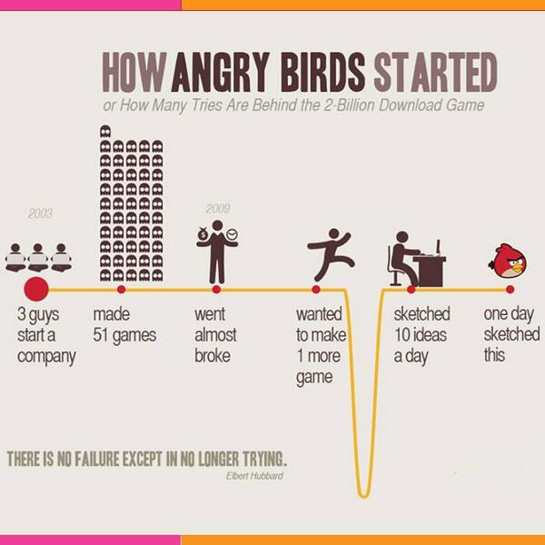 "This is how #AngryBirds started! ""There is no failure except in no longer trying."" -Elbert Hubbard. We agree, do you? http://t.co/YqZjrzBRqc"