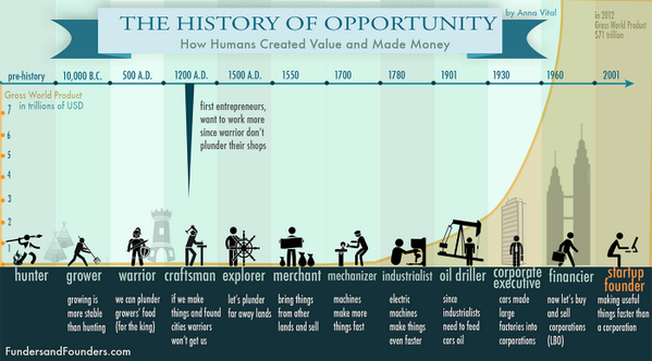 The History of opportunity http://t.co/L93vvJyxdE