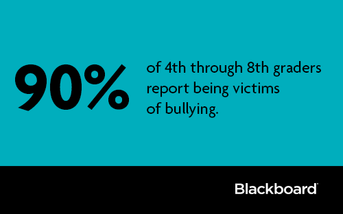 90% of 4th-8th graders report being victims of bullying. http://t.co/dp7BzwKXoM