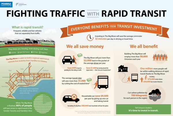 Our new infographic (http://t.co/H3WuuUKss8) shows how expanding transit can save drivers $2000/year. http://t.co/TjKEyt8s1P #onpoli #topoli