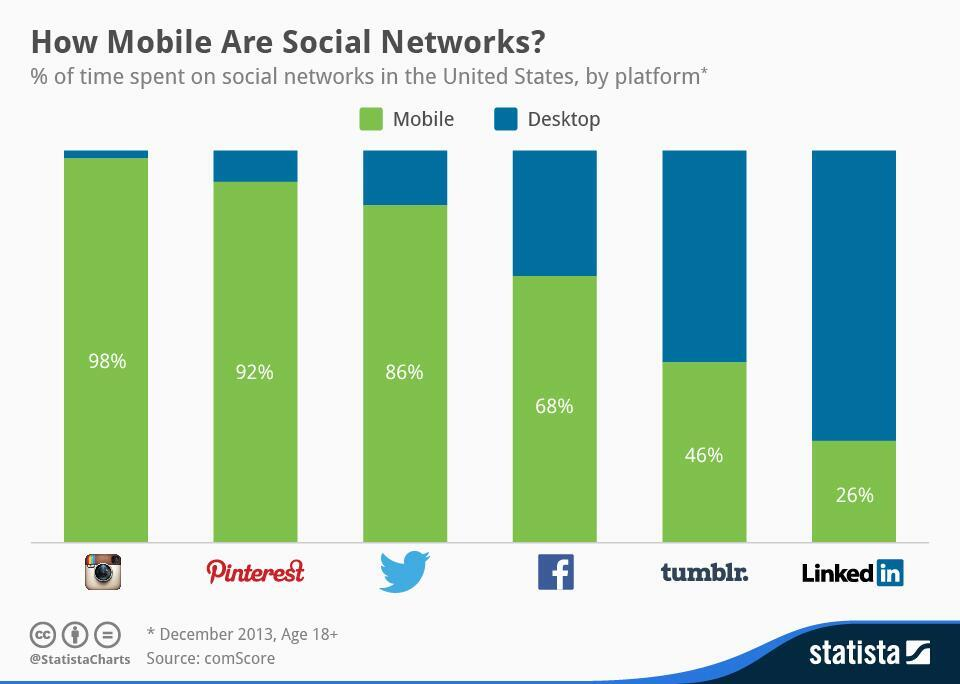 RT @jorgensundberg: How mobile are social networks? #smlondon [via @statistacharts] http://t.co/eMv0ONka12