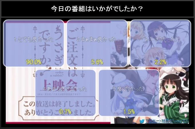 NicoNico ratings(first episodes only) BlXQ8xvCYAAh1cJ
