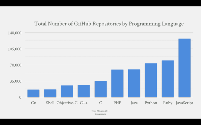 Total Number of GitHub Repositories by Programming Language