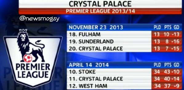 From bottom to 11th: Crystal Palaces incredible turnaround under Tony Pulis [Graphic]