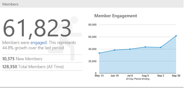#ESNChat our most successful campaign to date was 30 Days of #yammer Result: 40% sticky boost in engagement http://t.co/5zTQUv8TNf