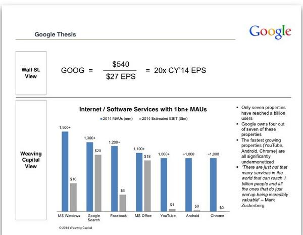 Disappointing to see  lazy Wall St analysis of $GOOG. Here is a more nuanced way to understand their long term oppty. http://t.co/CYVicjmISh