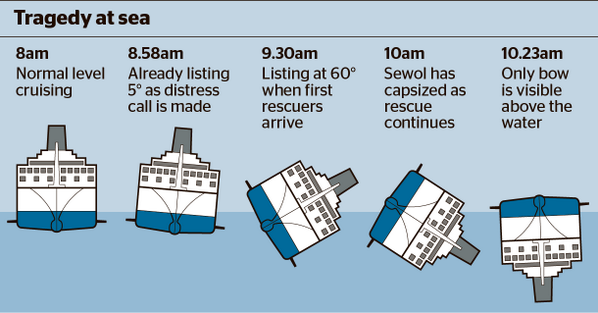 "영국 더타임즈 세월호 침몰 시간대별 분석 ""@thetimes: A junior officer was at the helm of South Korean ferry when it capsized http://t.co/whceGEjr3g"""