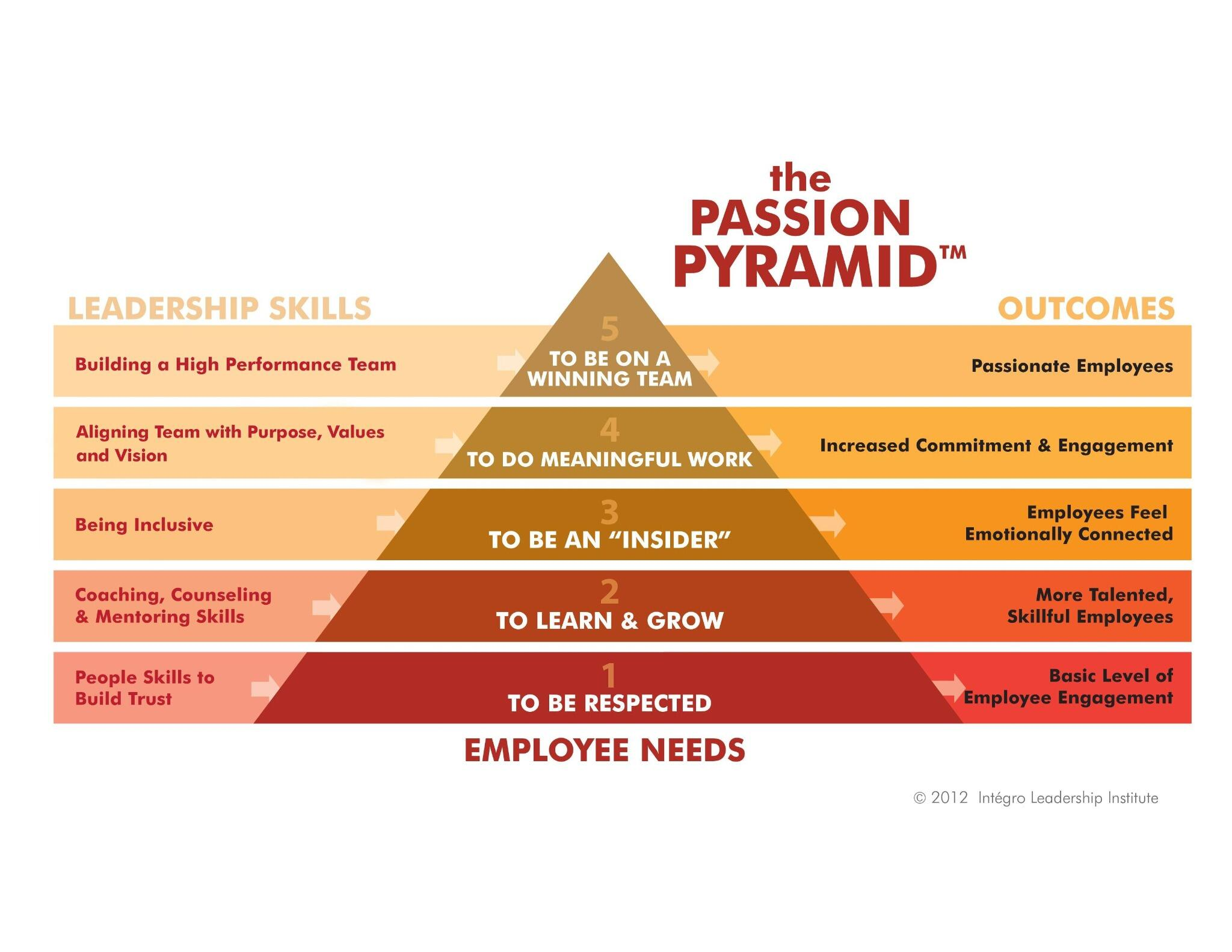 Twitter / bob_firestone: The Passion Pyramid: ⇨ Worth ...