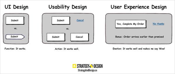 """""""@ido_Sc: #UI vs #Usability vs #UX, http://t.co/nX81F0nxDp"""" / buen ejemplo. AI es dónde está y UX, cómo se comporta"""