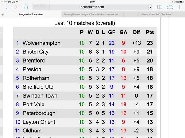 If only we'd started the season like this. #BristolCity http://t.co/9u0uAIa49B