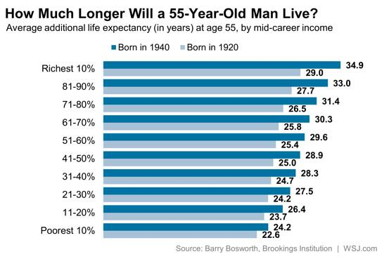 On top of everything else, the wealthy also get to live longer. http://t.co/FgbIvMSzUA http://t.co/hsgU5fg4f8