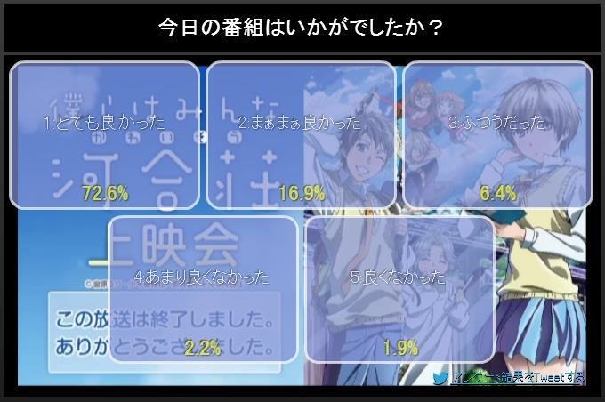 NicoNico ratings(first episodes only) BlmIKBkCMAA6og1