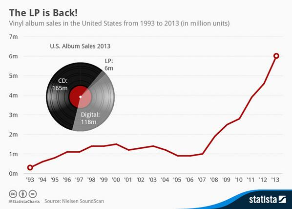 Look at this chart and note that @recordstoreday started in 2008. http://t.co/X8ExpaFZjL