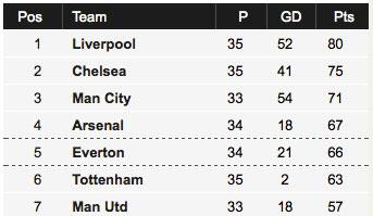 #LFC 5 points clear... http://t.co/QmSov7vysF