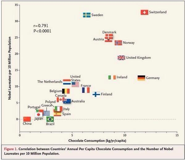 Brilliant chart showing secret of how nations win Nobel  Prizes http://t.co/DSCvgYfja8