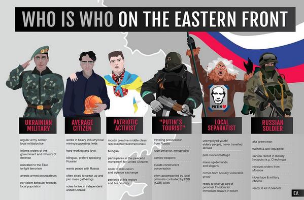 Qui est qui dans l'est de l'Ukraine? http://t.co/PdICpjyISR