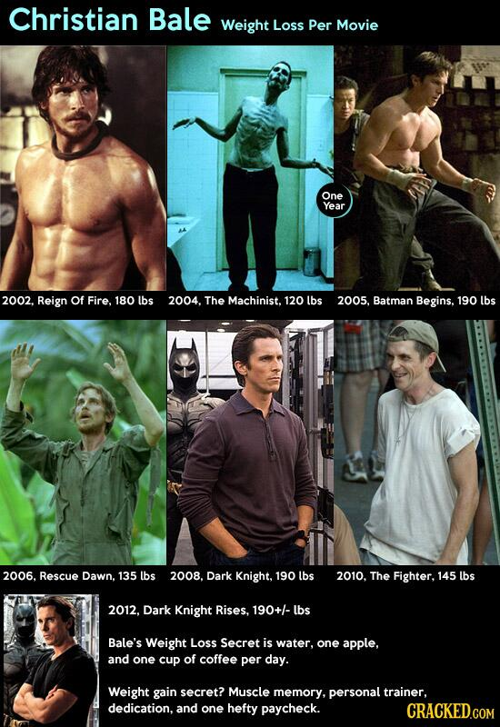 Embedded image permalinkChristian Bale Weight Loss And Gain