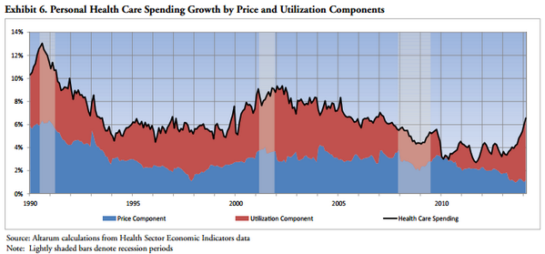 Higher health care use rather than higher prices is driving increased health spending. (4 of 6) http://t.co/whzWiFZxyn