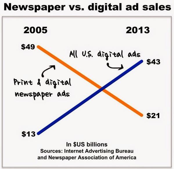 BlwTSHDIgAAdPFB Fragmentation & Branding   The future of media
