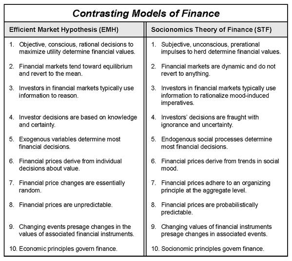 efficient market hypothesis and financial crisis October 28, 2011 the efficient-market hypothesis and the financial crisis burton g malkiel abstract the world-wide financial crisis of 2008-2009 has left in its wake severely damaged economies in the united states and europe.