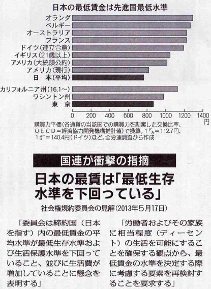 国連が衝撃の指摘 日本の最低賃金は「最低生存水準を下回っている」 http://t.co/dE9g2TraRE