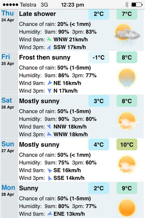 #DoLectures forecast looking chilly and clear... http://t.co/Ql3sjhrSc5