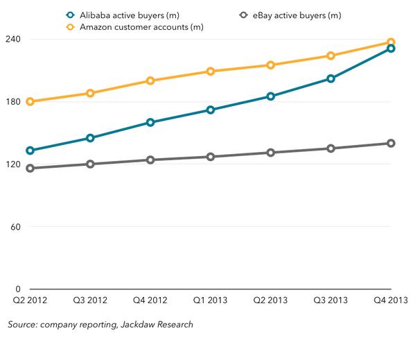 For a sense of scale, and growth, on Alibaba vs. eBay and Amazon: http://t.co/q3E5VkyVbL