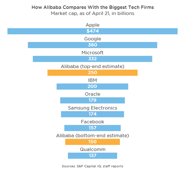 How Alibaba compares with other major tech companies: http://t.co/oMGOlBh9mG  $AAPL $GOOG $MSFT http://t.co/SljJvsUqEx