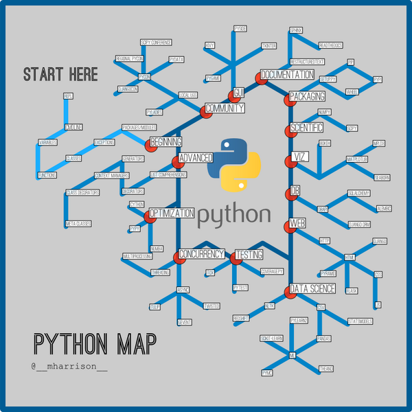 Data Science Subway Map.Matt Harrison On Twitter A Subway Map To Python Http T Co
