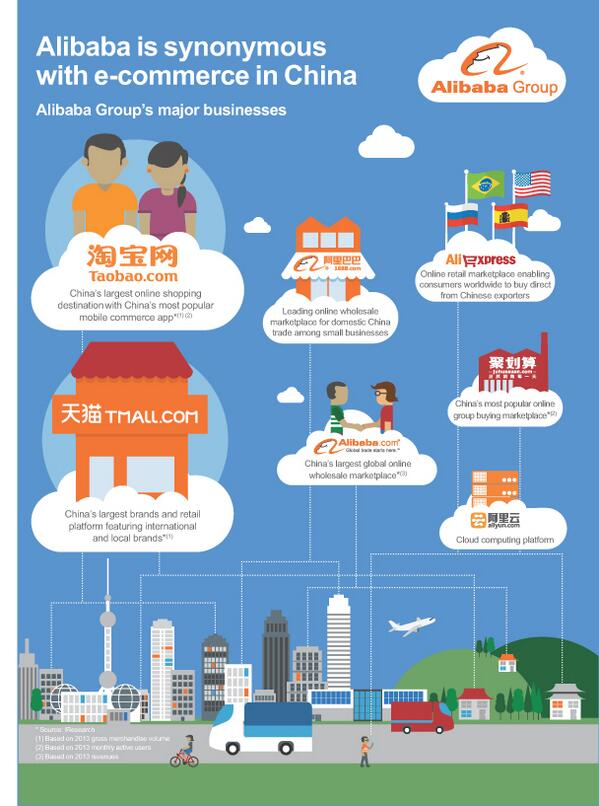 """Alibaba is synonymous with e-commerce in China"": infographic in F-1 outlines its main properties http://t.co/6LpSeE7Zmg"