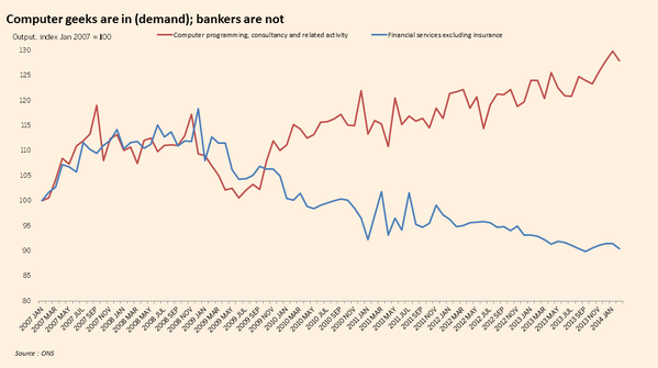 The Great Restructuring: More demand for computer geeks, less demand for bankers HT: @ChrisGiles_ @FT #2MA http://t.co/hm0X5Uvtjn