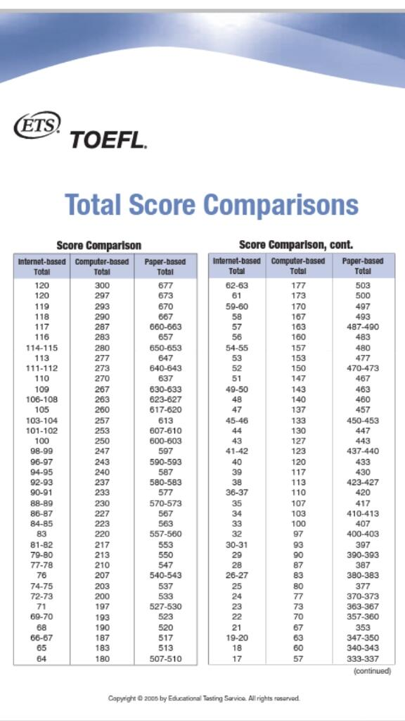 "BAHAS TOEFL ITP on Twitter: ""Score TOEFL yg biasanya ..."