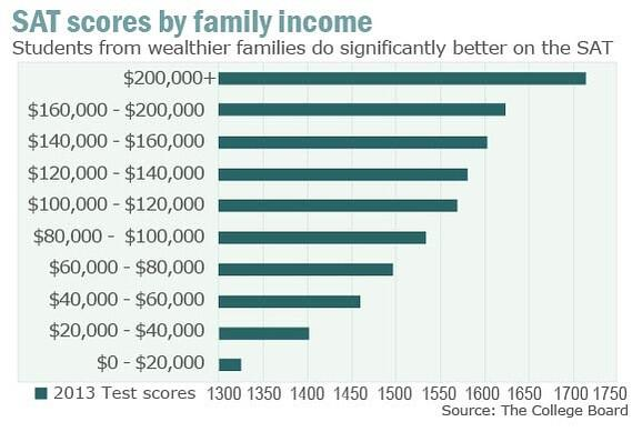 The richer your family is, the better you'll score on the SAT: http://t.co/7WBOChgkqx http://t.co/Yd9KXdrGRh
