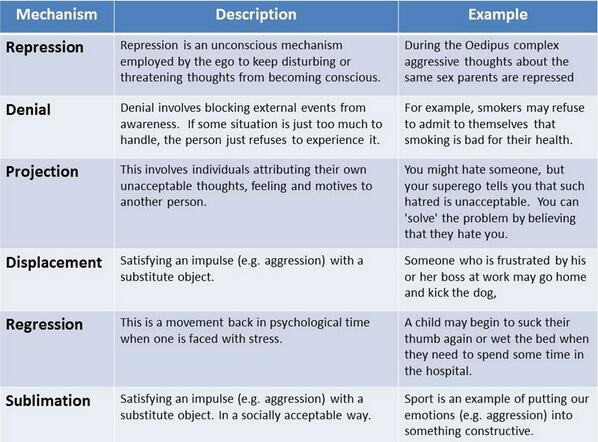 Psyc. Defense Mechanisms