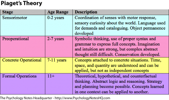 Ap psychology on twitter piaget 39 s stages of cognitive for Moral development 0 19 years chart
