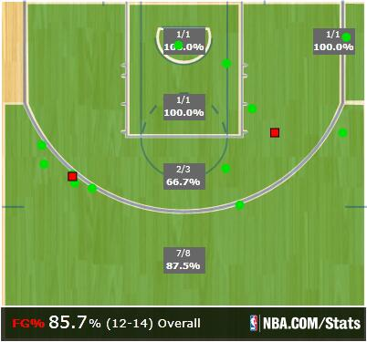 Paul's Game 1 shot chart. (NBA.com)