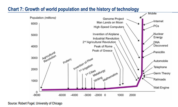 Anne Brunila On Twitter Robinwigg Fabulous Chart On Technology