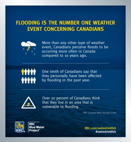 Twitter / RBC: What is the number one weather ...