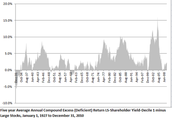 Buying Large Stocks with the highest Shareholder yield has worked consistently since the 1920s. http://t.co/BBBng2vfDG