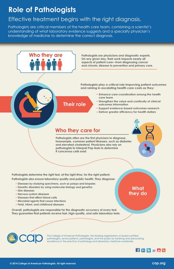 Role of Pathologist - CAP