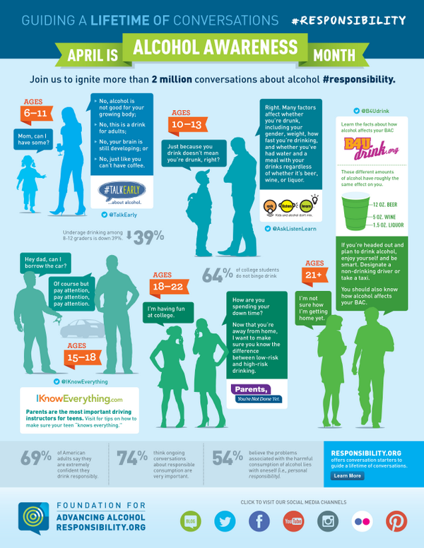 74% of adults believe ongoing convos about alcohol #responsibility are very important. RT if you're 1 of them! http://t.co/P6lNJj7jYM