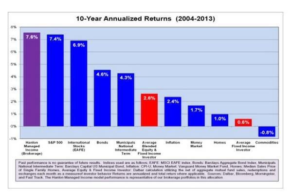 Average Mutual Fund Investor's Return was 2.6% per yr over last 10 yrs #study http://t.co/CDwXXPFPG8 @Forbes $$ http://t.co/5JkeFZ5uaH