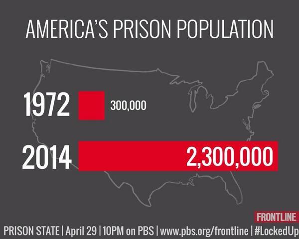 America's Prison Population.... http://t.co/zVXAFXW4Fk