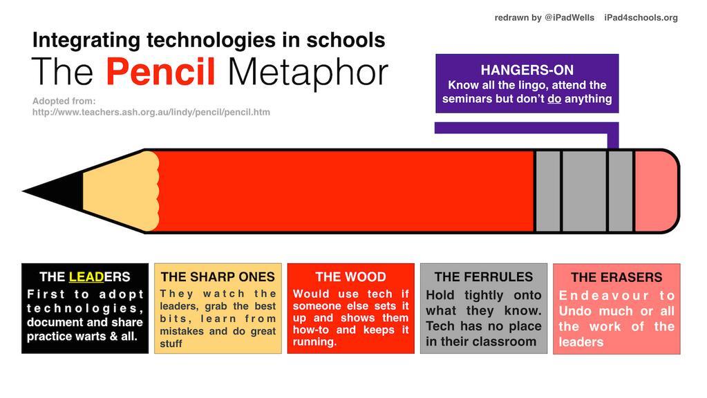 Richard Wells On Twitter My Rework Of Pencil Metaphor Presenting