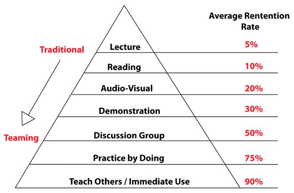 The best way to learn something? Teach it. http://t.co/DY3mnRhLy8 #edchat via @Harris_Bryan @kylefcs